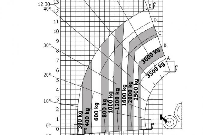 Wykres udźwigu bez podpór MT 1335.jpg