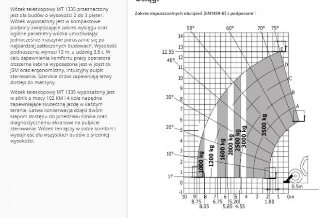 MT 1335 wykres udźwigu.jpg